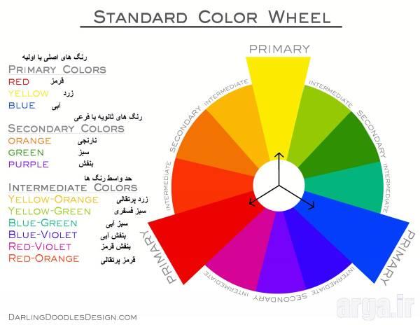 چرخه رنگ در ست رنگ لباس