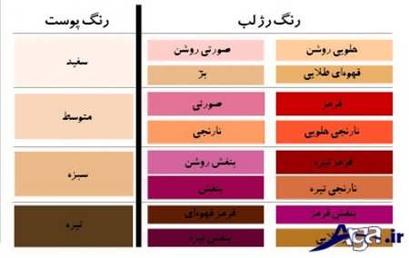 رنگ های مناسب رژ لب بری پوست های متفاوت
