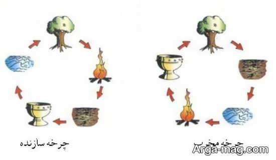 عوامل مخرب و سازند در عناصر پنجگانه