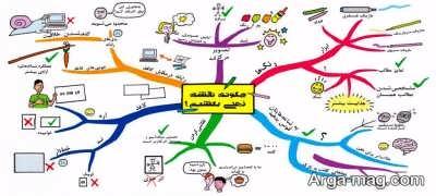 نقشه ذهنی و تاثیر آن بر تقویت حافظه برای درس خواندن