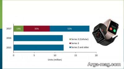توزیع ساعت های هوشمند در جهان