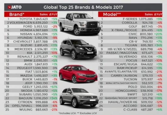 خودروهای پر فروش تویوتا