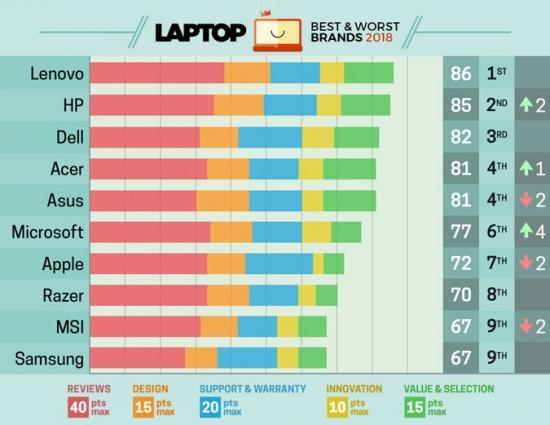 لپ تاپ های روز دنیا