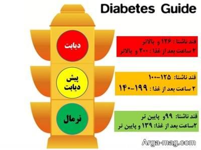 pishgiri az diabetes 4 - پیشگیری از دیابت با ۷ نکته طلایی