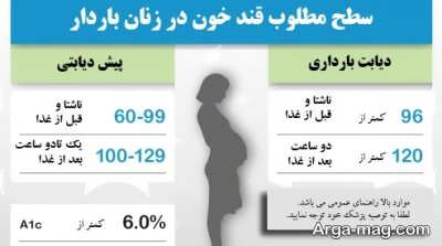 راه های پیشگیری و کاهش قند خون در بارداری چیست؟