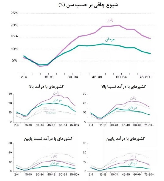 شاخص میزان مرگ بر اثر اضافه وزن