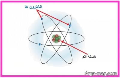 ذرات تشکیل دهنده اتم