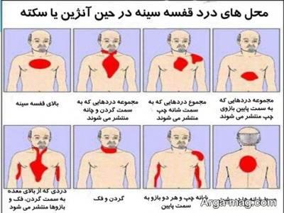 نشانه های درد در نقاط مختلف بدن