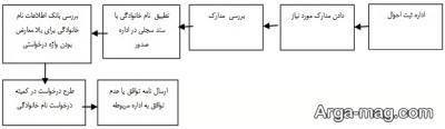 مراحل تغییر دادن نام و نام خانوادگی