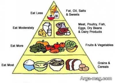 هرم مواد غذایی