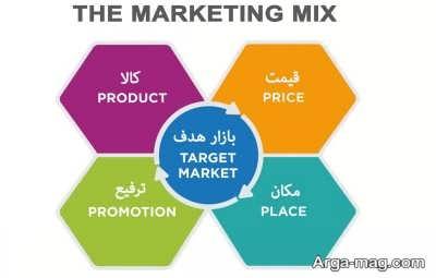 کار بازاریابی چیست؟