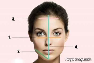 راهنمای تشخیص فرم صورت