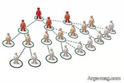 بررسی نظر مراجع تقلید در مورد بازاریابی شبکه ای