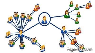 بازاریابی شبکه ای و نظر مراجع تقلید