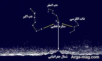 جهت یابی در شب