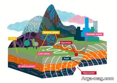 زلزله به چه مواردی بستگی دارد؟