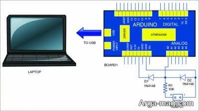 کاربرد بازر در رایانه